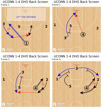 Basketball Play - UCONN 1-4 DHO Back Screen