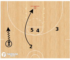 Basketball Play - 54 Double ATO