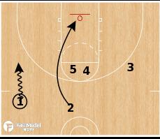 Basketball Play - 54 Double ATO