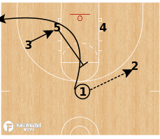 Basketball Play - Half Court Continuity: Fist Regular