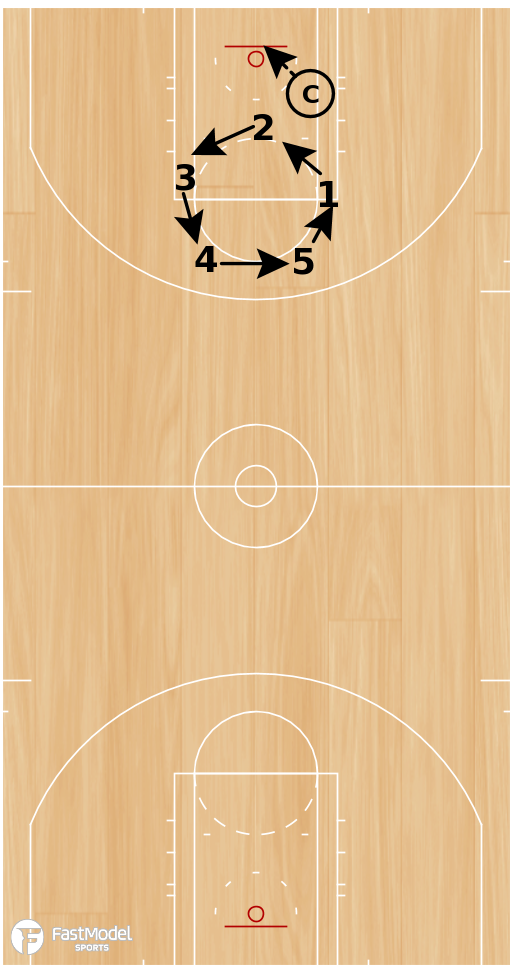Basketball Play - Drill of the Day 07-11-2011: 5 Man Transition