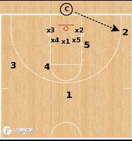 Basketball Play - Rebounding Drill: Closeout Rebounding
