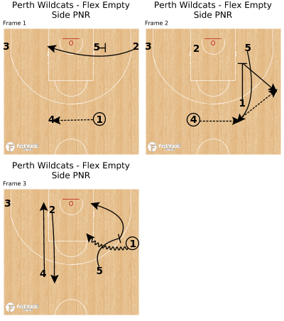 Basketball Play - Perth Wildcats - Flex Empty Side PNR