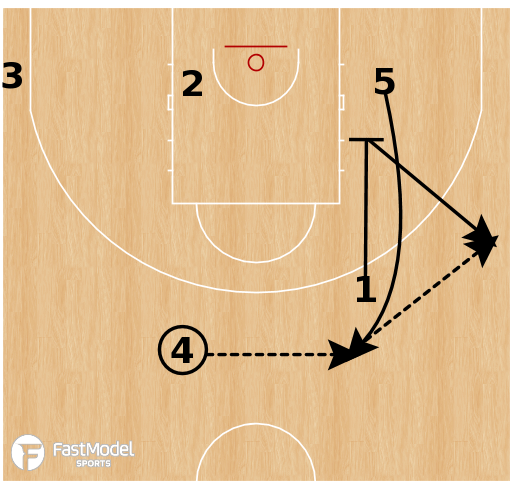 Basketball Play - Perth Wildcats - Flex Empty Side PNR