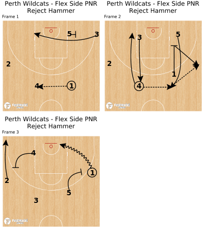 Basketball Play - Perth Wildcats - Flex Side PNR Reject Hammer