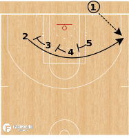 Basketball Play - Houston Rockets - Line Triple BLOB