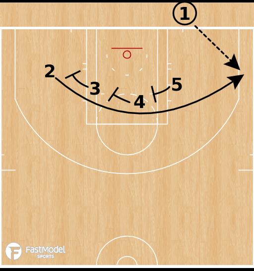 Basketball Play - Houston Rockets - Line Triple BLOB