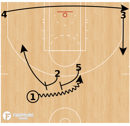 Basketball Play - Washington Wizards - Double Drag Special