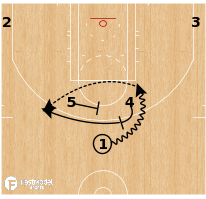 Basketball Play - Washington Wizards - Horns Chest