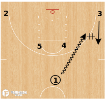 Basketball Play - Michigan State Spartans - Horns Swing Pistol