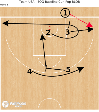 Basketball Play - Team USA - EOG Baseline Curl Pop BLOB