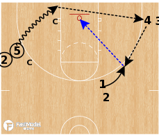 Basketball Play - Extra Pass Shooting