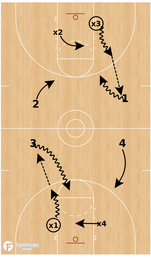 Basketball Play - Dribble Weapons Drill