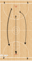 Basketball Play - Transition Advantage/Disadvantage Drill