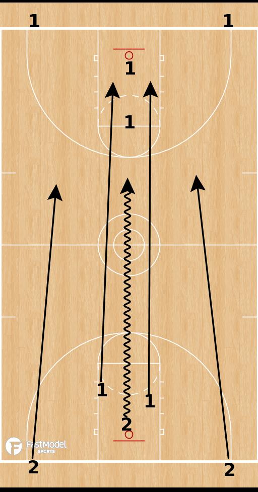 Basketball Play - Transition Advantage/Disadvantage Drill
