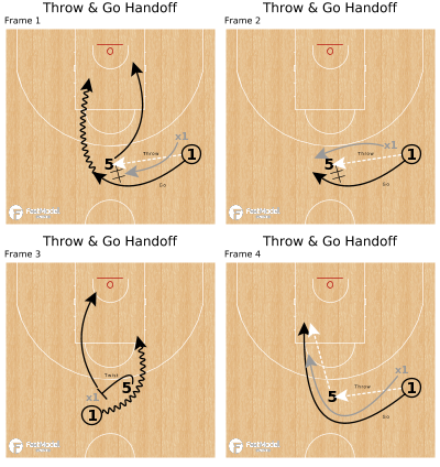 Basketball Play - Throw & Go Handoff