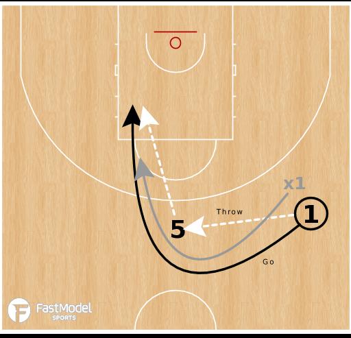 Basketball Play - Throw & Go Handoff