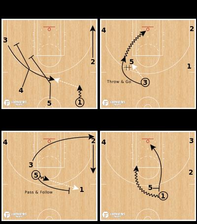 Basketball Play - Motion Strong - Dribble - Throw & Go