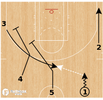 Basketball Play - Motion Strong - Dribble - Throw & Go