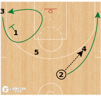Basketball Play - Boston Celtics - Double Single Curl ATO