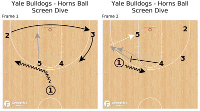 Basketball Play - Yale Bulldogs - Horns Ball Screen Dive
