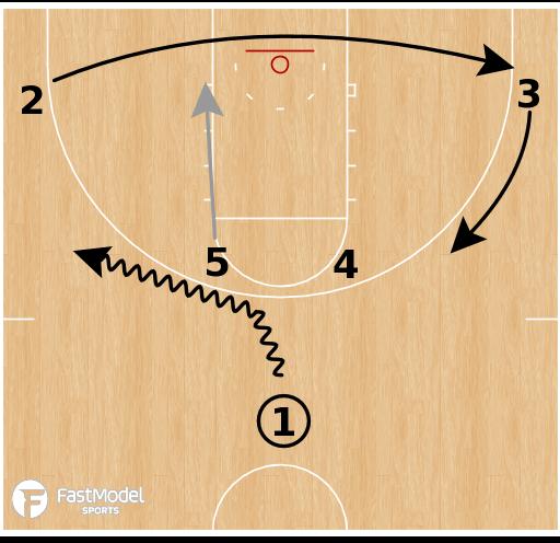 Basketball Play - Yale Bulldogs - Horns Ball Screen Dive