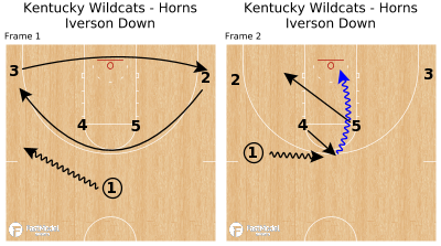 Basketball Play - Kentucky Wildcats - Horns Iverson Down