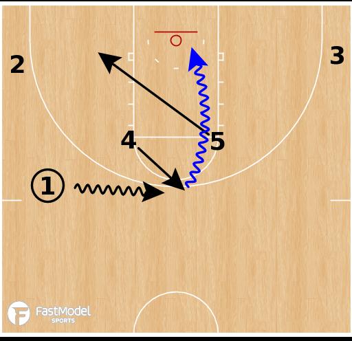 Basketball Play - Kentucky Wildcats - Horns Iverson Down