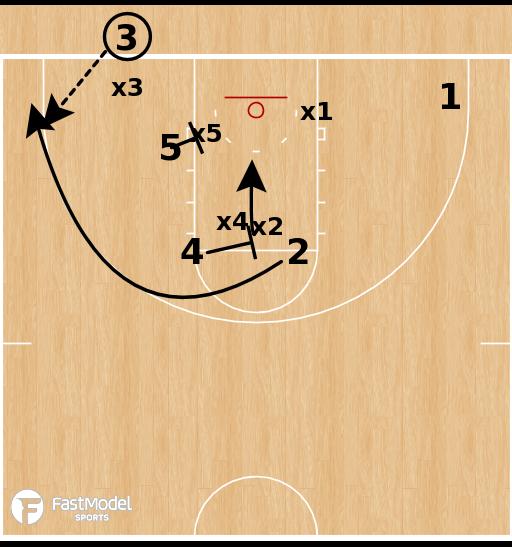 Basketball Play - Houston Cougars - 3pt BLOB