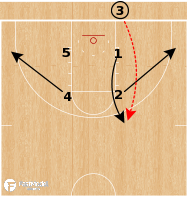 Basketball Play - Texas Tech Red Raiders - Box to Ball Screen