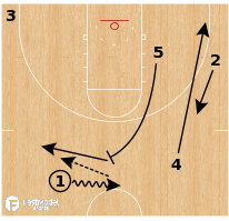 Basketball Play - Gonzaga Bulldogs - High PNR Slip Iso