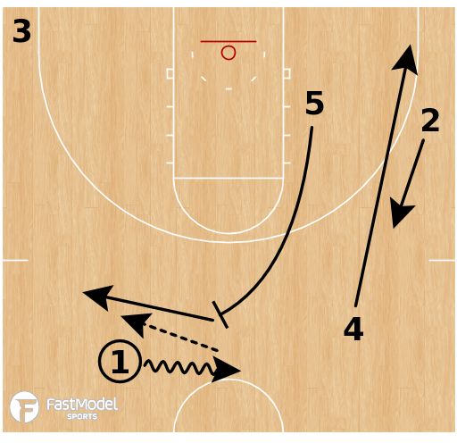 Basketball Play - Gonzaga Bulldogs - High PNR Slip Iso