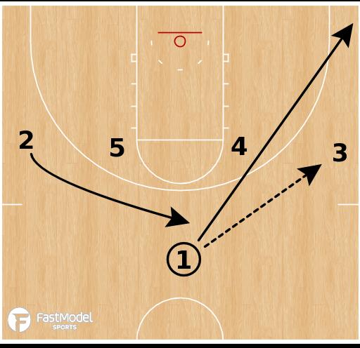 Basketball Play - Gonzaga Bulldogs - Horns Dive
