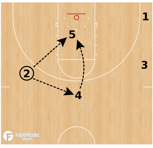 Basketball Play - Gonzaga Bulldogs - Horns Dive