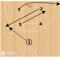 Basketball Play - Gonzaga Bulldogs - Box Wing PNR Slip