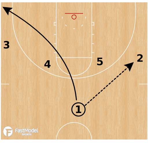 Basketball Play - Gonzaga Bulldogs - Euro Ball Screen Slip