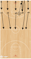 Basketball Play - Drill of the Day 07-13-2011: 5 on 4 Transition