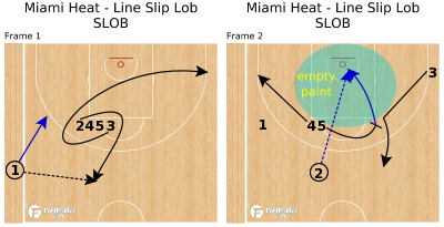 Basketball Play - Miami Heat - Line Slip Lob SLOB