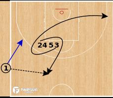 Basketball Play - Miami Heat - Line Slip Lob SLOB