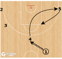 Basketball Play - Milwaukee Bucks - Turnout to Hammer Screen Action