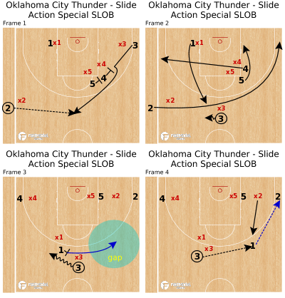 Basketball Play - Oklahoma City Thunder - Slide Action Special SLOB