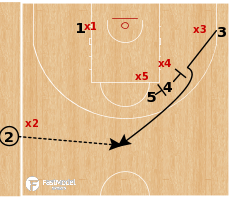 Basketball Play - Oklahoma City Thunder - Slide Action Special SLOB