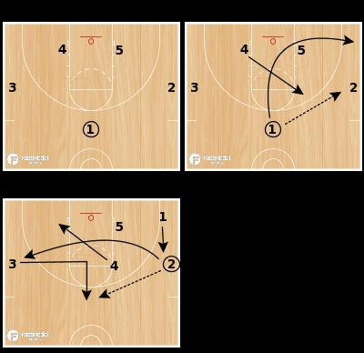 Basketball Play - Stars Zone Offense