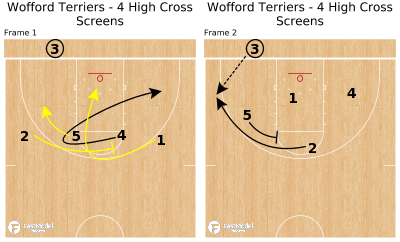Basketball Play - Wofford Terriers - 4 High Cross Screens