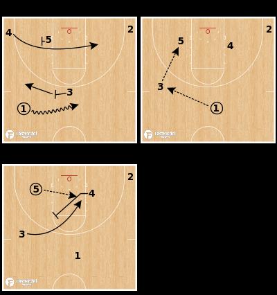 Basketball Play - South Dakota State - Punch 53