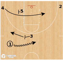 Basketball Play - South Dakota State - Punch 53