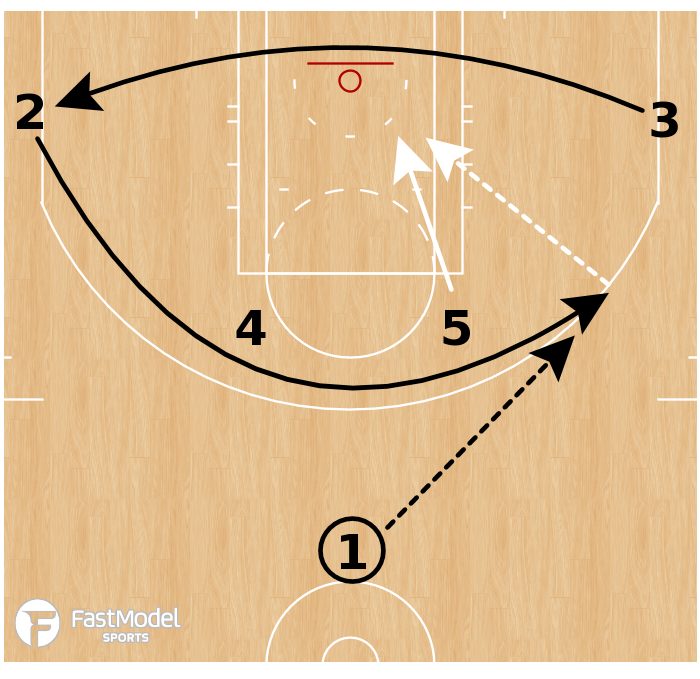 Basketball Play - San Antonio Spurs - Iverson Dive