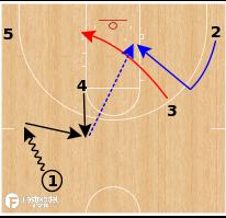 Basketball Play - Kansas Jayhawks - Double Back Cut ATO