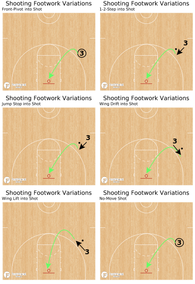 Basketball Play - Shooting Footwork Variations