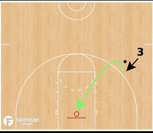 Basketball Play - Shooting Footwork Variations